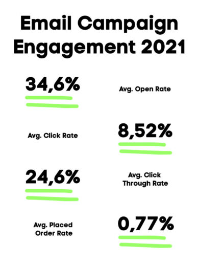 Email Campaign Engagement 2021