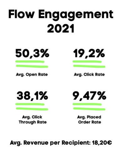 Flow Engagement 2021