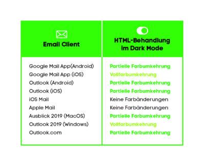 Tabelle: HTML-Behandlung im Dark Mode