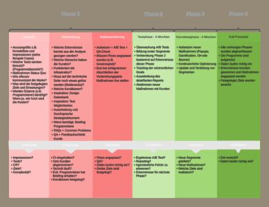 Lead Generierung Prozess