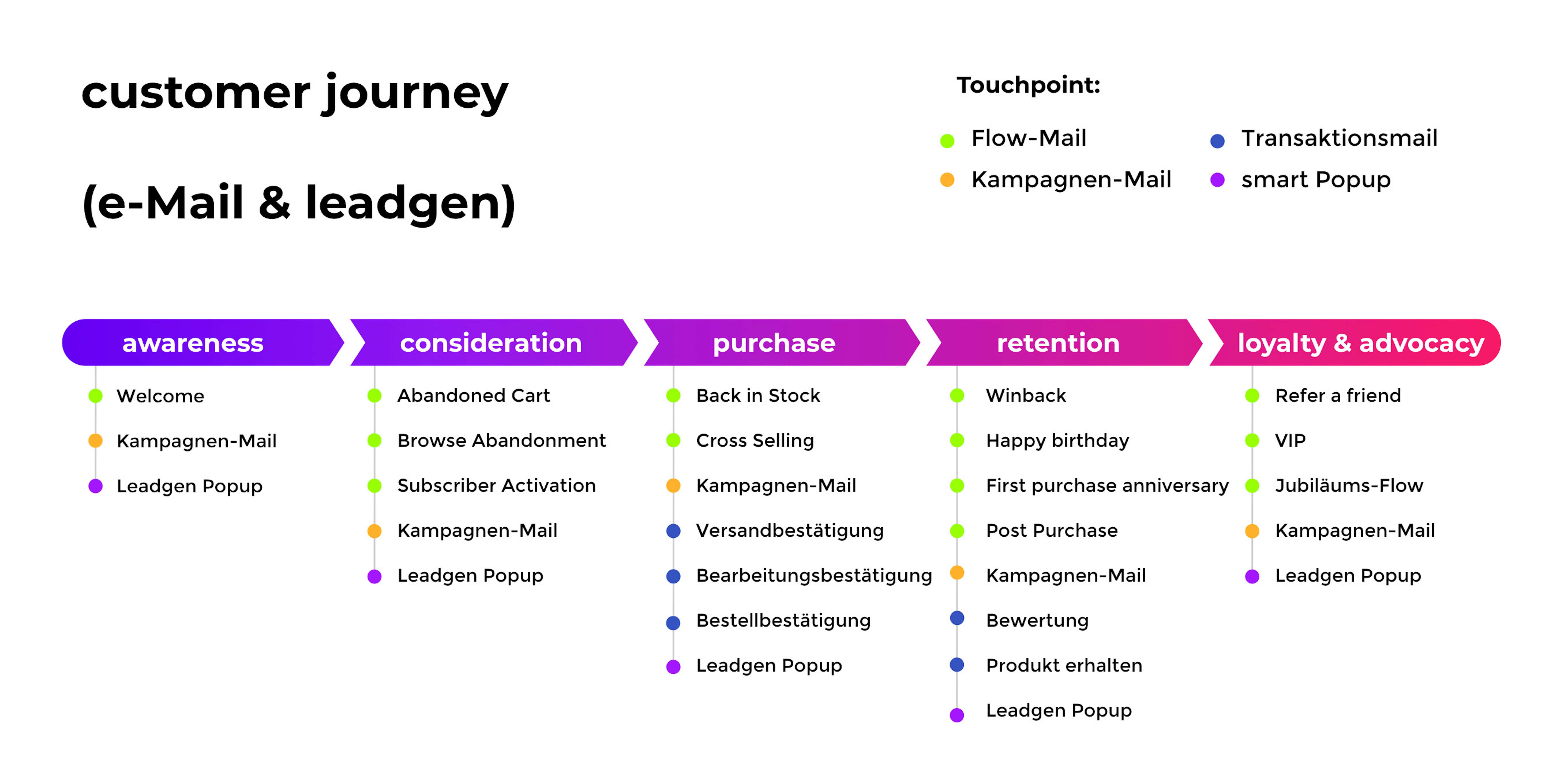 Customer Journey Lead Gen Chart
