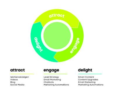 3 Phasen des Inbound Marketing