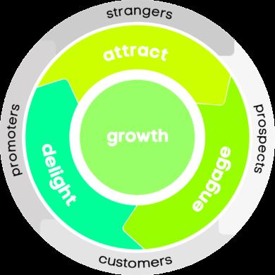 Kreislaufmodell Inbound Marketing