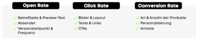 Open Rate, Click Rate, Conversion Rate