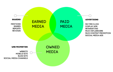 Earnded-,Paid-, Owned Media