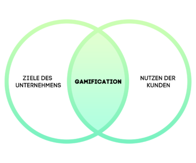 Gamification Diagramm