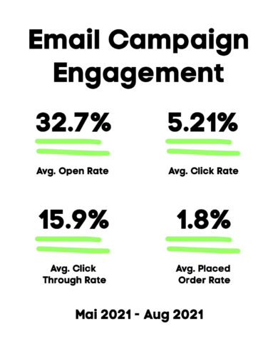 Email Campaign Engagement